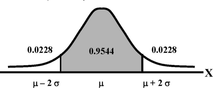 The Normal Distribution - Sociology 3112 - Department of